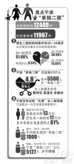 户籍人口出生预报 今年 单独两孩 将达5500人