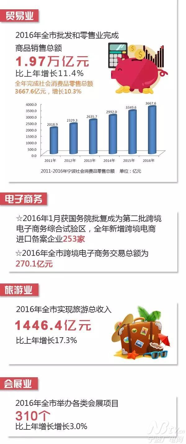 宁波最受瞩目的数据都在 猜猜全市户籍总人口
