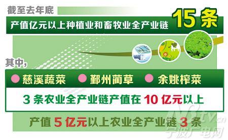 农业全产业链是在农业产业结构升级和强化食品安全背