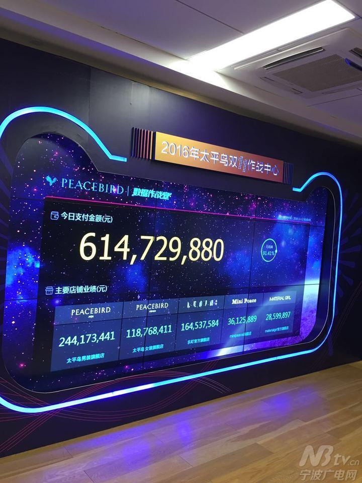 宁波太平鸟电商双十一作战室里的电子大屏终于停止了滚动,太平鸟电商图片