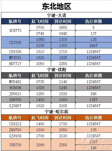 宁波=郑州 天空吴哥航空 1月28日起 宁波=暹粒 1月航班时刻表 国内篇